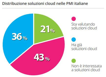 Ricerca - eLearning PMI e Cloud