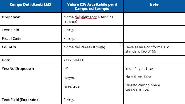 Campo Dati Utenti File CSV