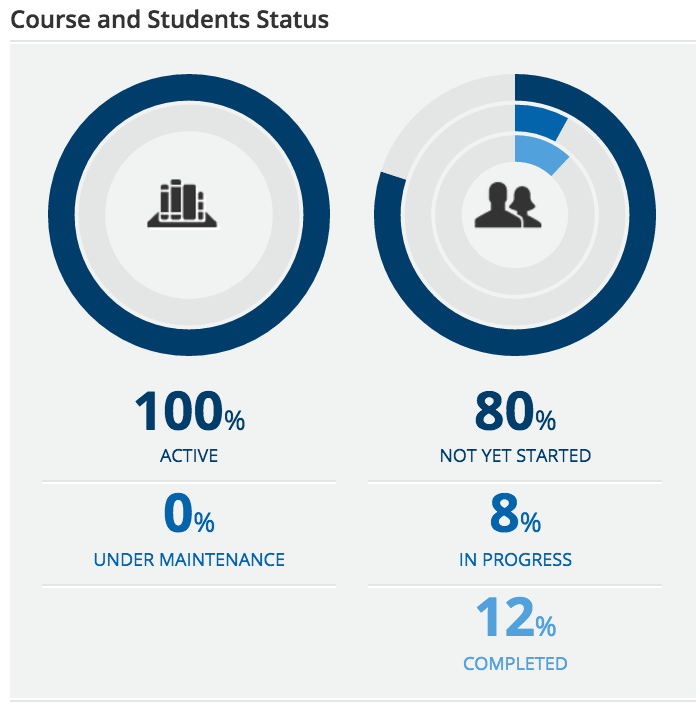 dashboard course and student status
