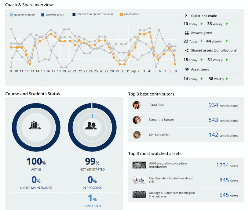 How To Manage The Admin Dashboard In Your Docebo Lms