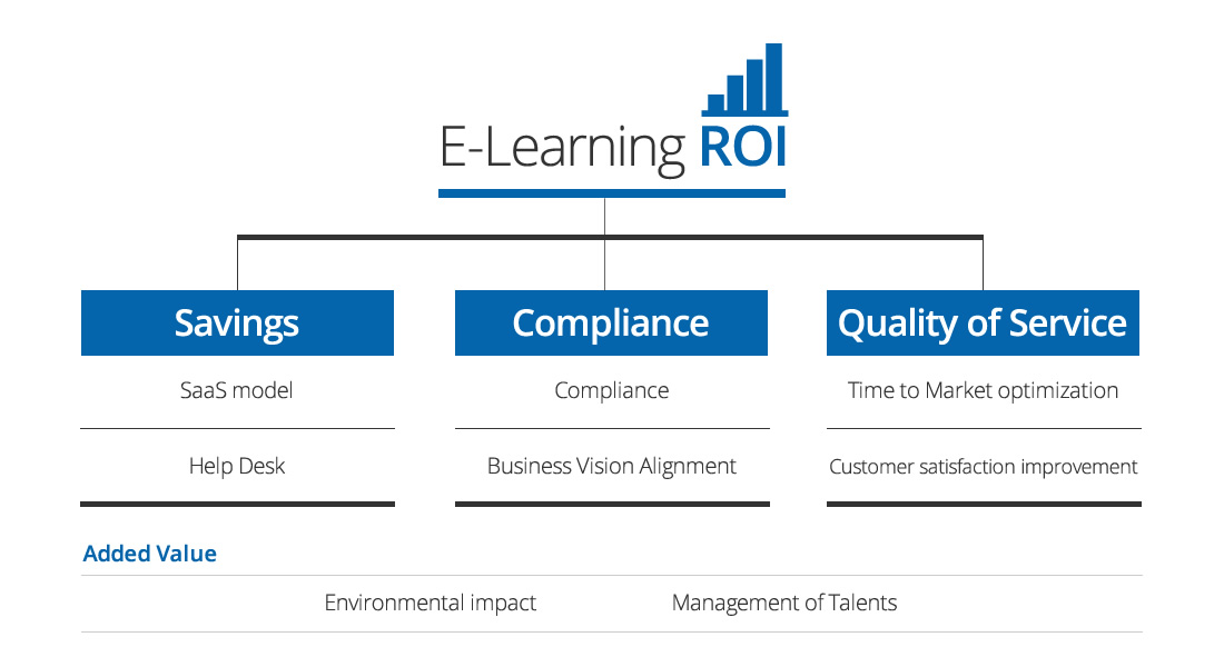 roi training case study