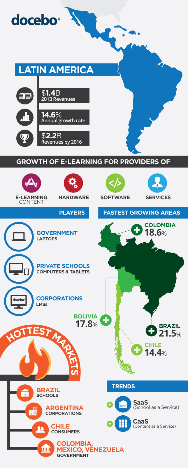 Latin America E Learning Market Infographic