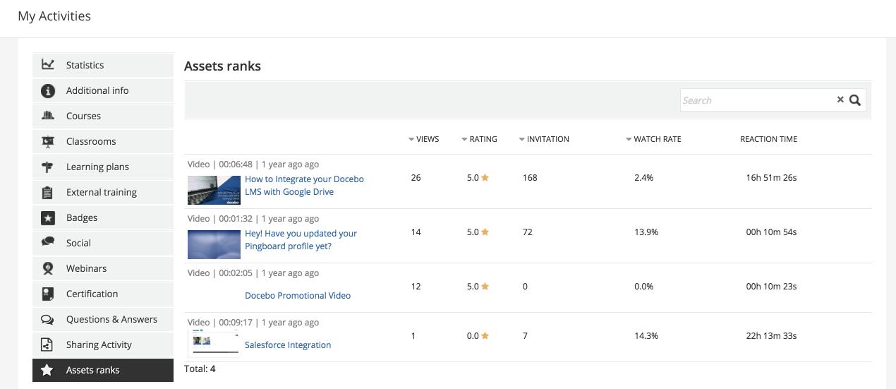 my activities asset ranks