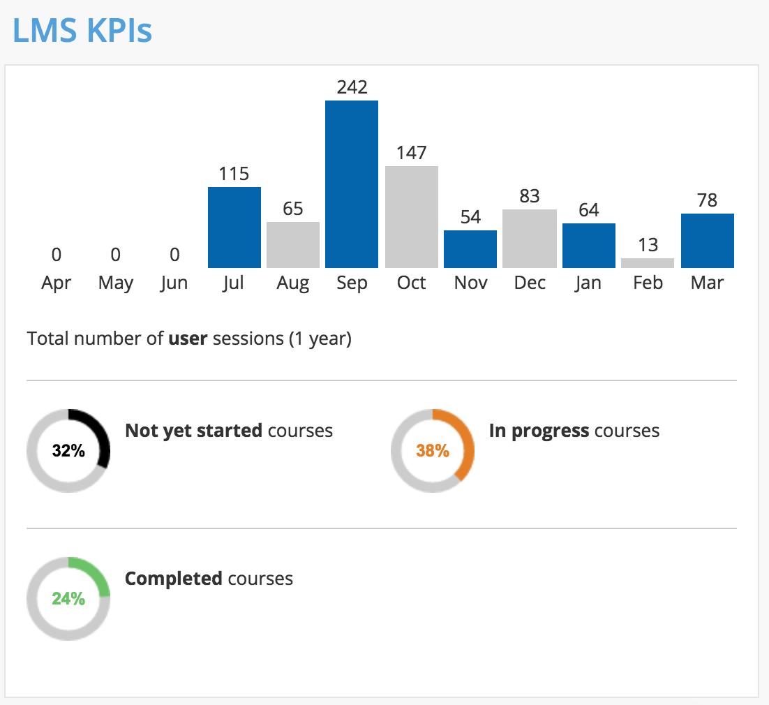 Admin KPIs