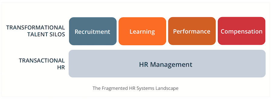 Why do we need to integrate HR data?