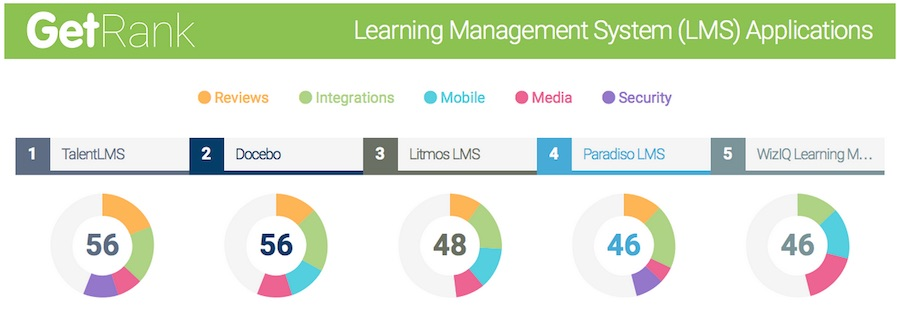 Docebo ranked a top 5 Cloud LMS