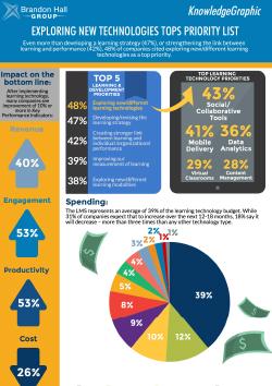 BHG & Docebo infographics