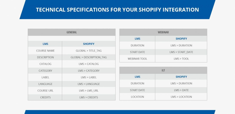 shopify tech specs