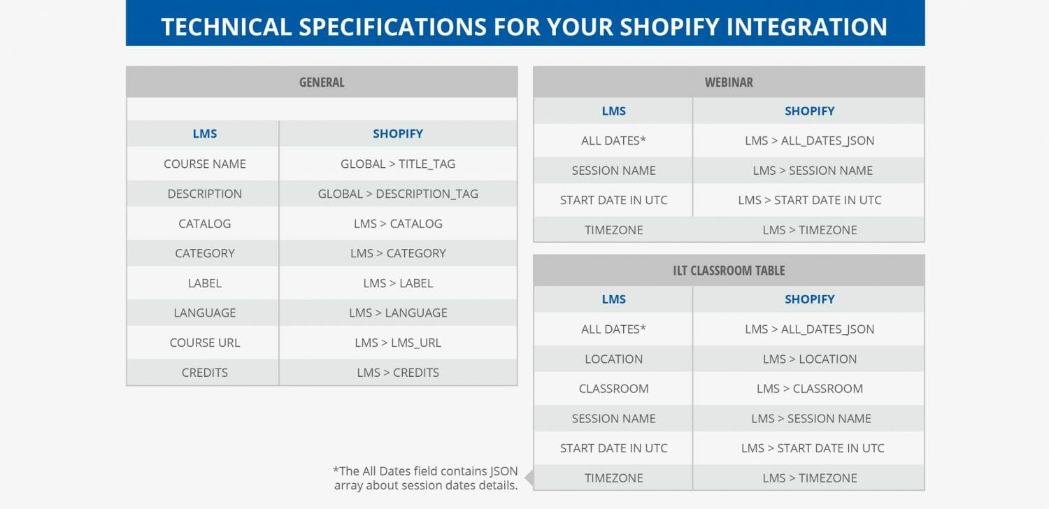 shopify params