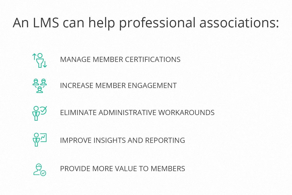 LMS Benefits for Associations