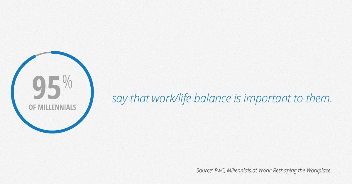 Millennials Work/Life Balance