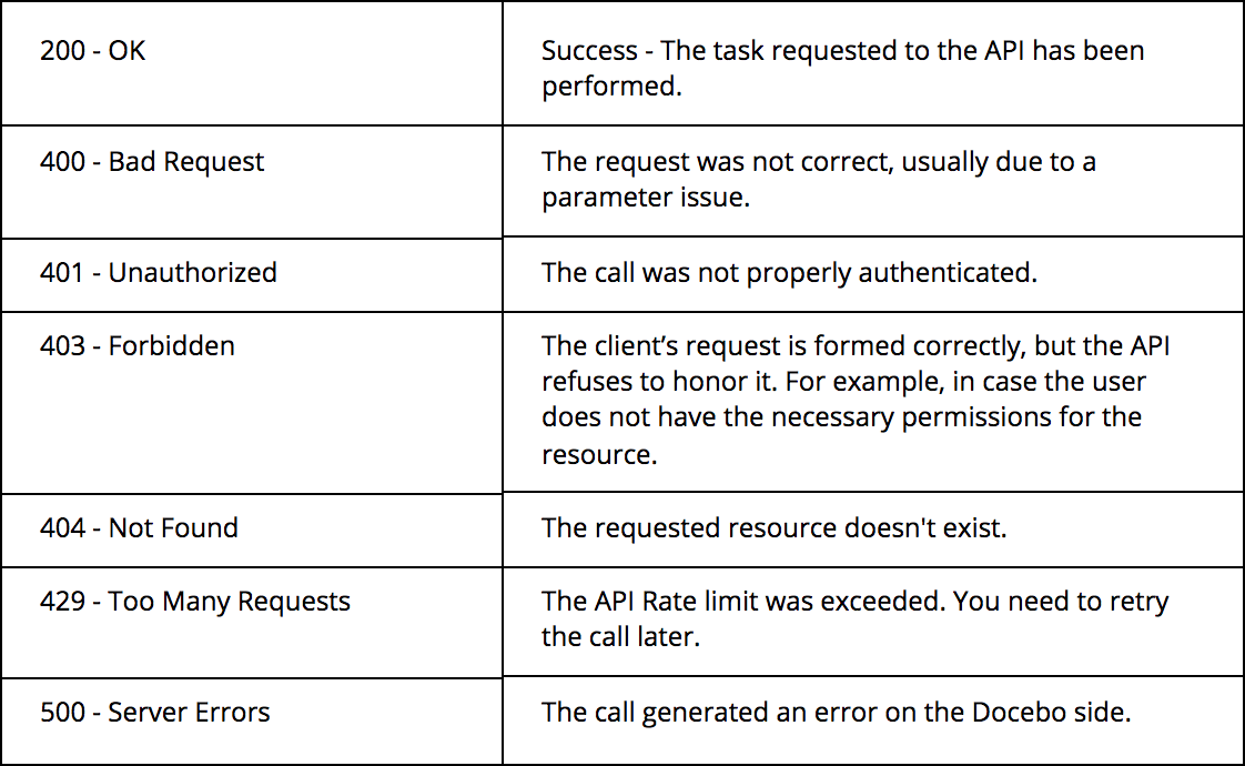 apis error codes