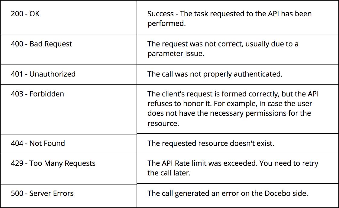 apis error codes