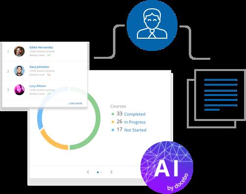 L'IA tagga automaticamente i contenuti per semplificare le attività di amministrazione e ottimizzare la categorizzazione