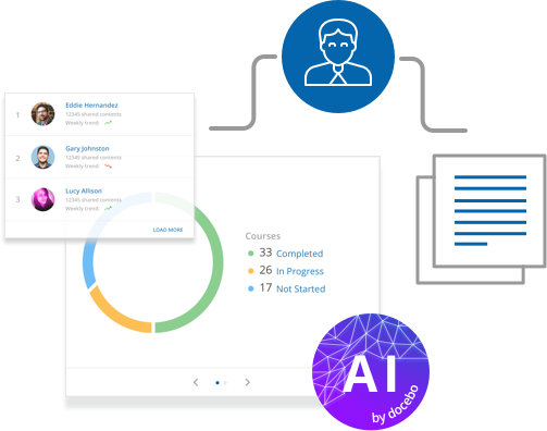 AI automatically tags your content to reduce admin times and categorization