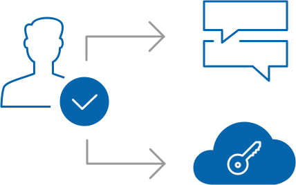Secure access with multiple Single Sign On (SSO)