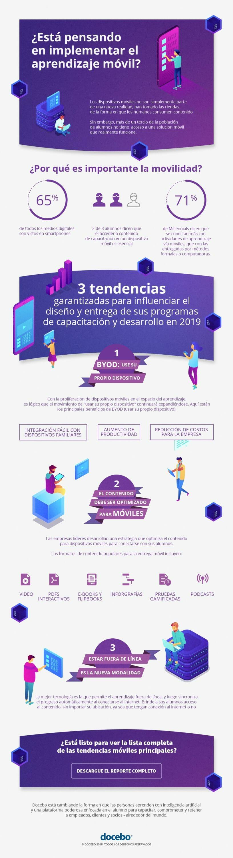 [INFOGRAFÍA] Aprenda más sobre las 3 tendencias principales del aprendizaje móvil para el 2019