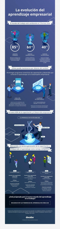 Aprendizaje Empresarial infografia
