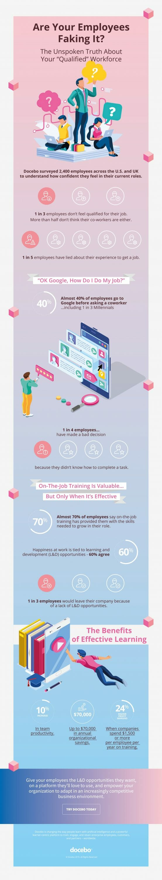 Infographic - Are your employees faking it?