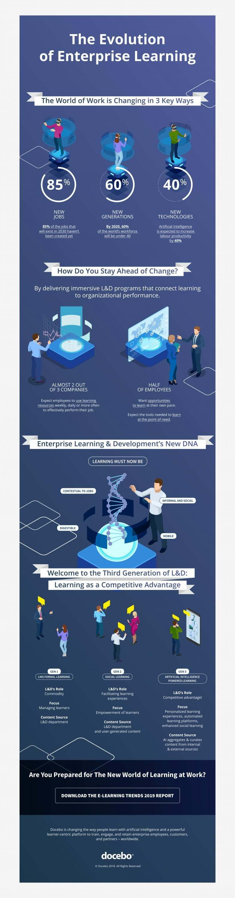 Evolution of enterprise learning