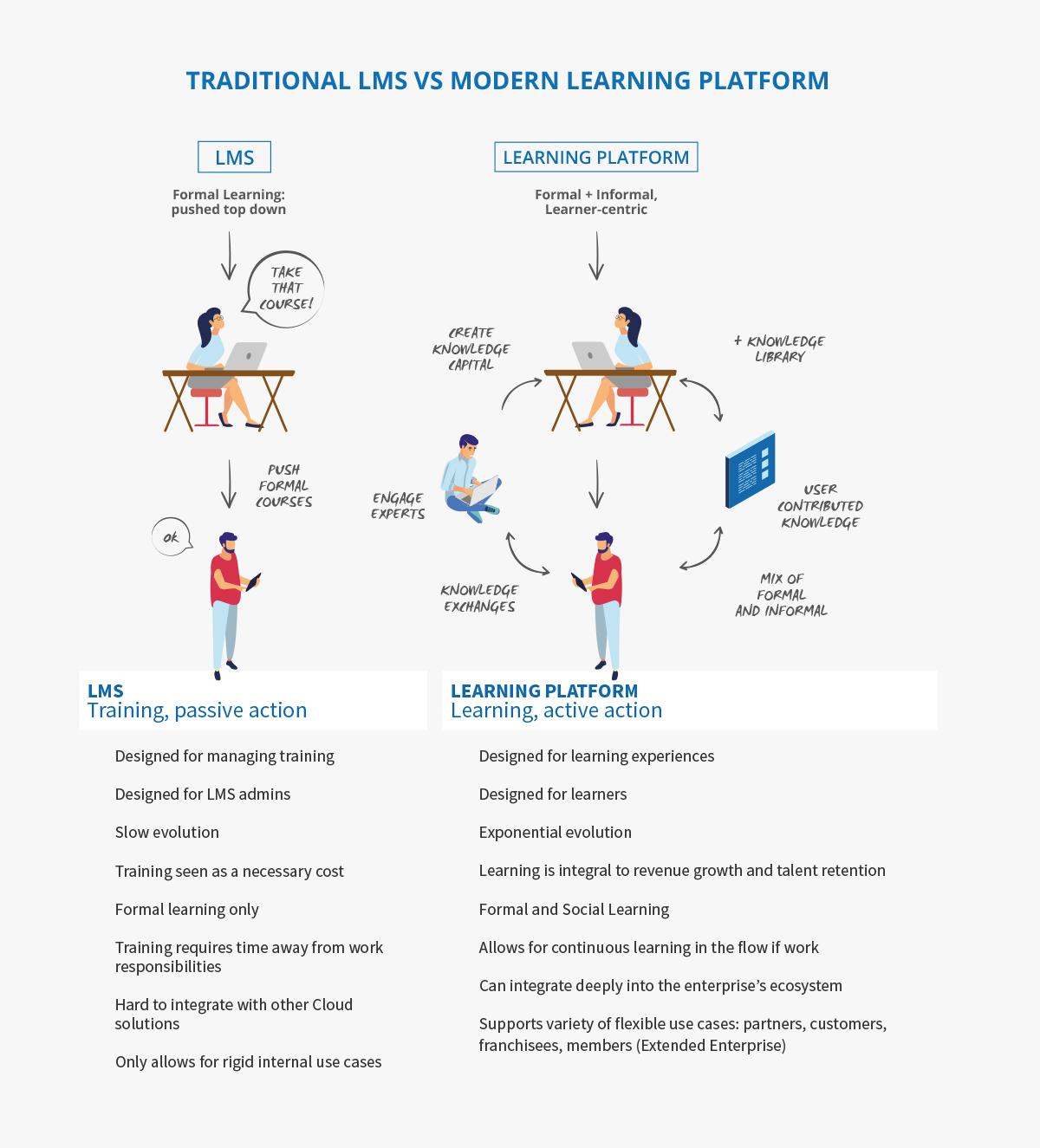 LMS vs Learning Platform