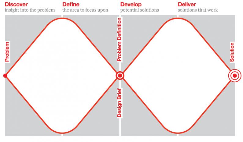 Double Diamond Model - Design Thinking