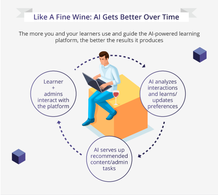 L&D professionals have a new BFF in AI-powered Learning Technology
