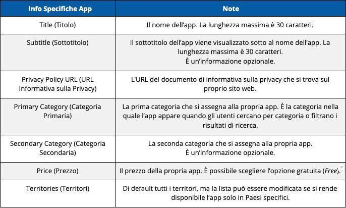 Apple info specifiche app