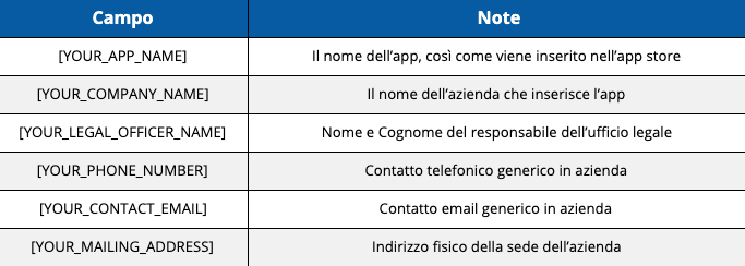 Campi Self-Classification Report