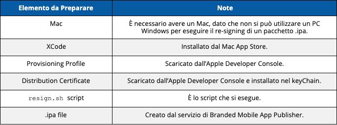 prerequisiti app store apple