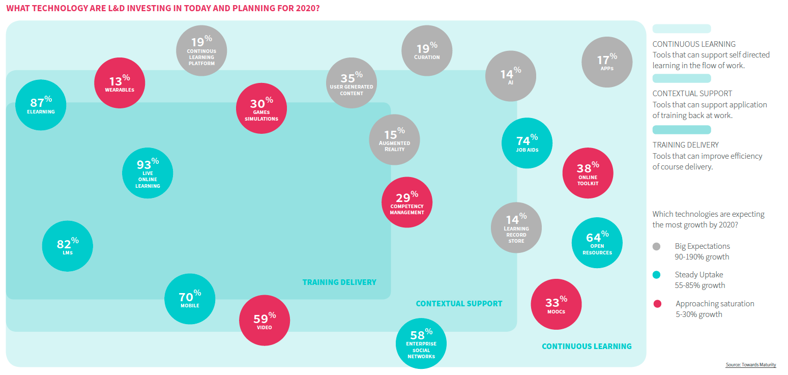 L&D technology investments in 2020